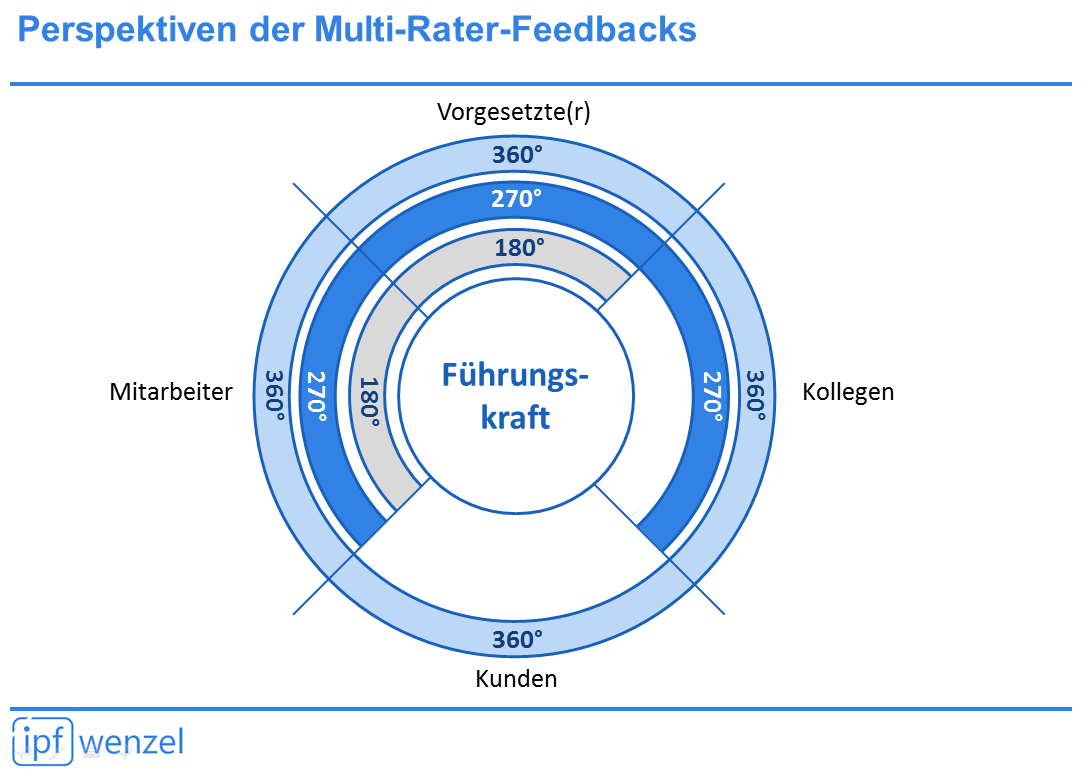 Fuhrungskraftefeedback 360 Feedback Und Andere Multi Rater Feedbacks Ipf Wenzel