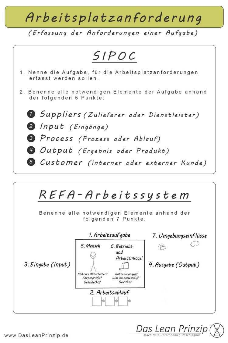 Sipoc Und Refa Arbeitssystem Methodenkarte Organisationsentwicklung Projektmanagement Fuhrungsstile