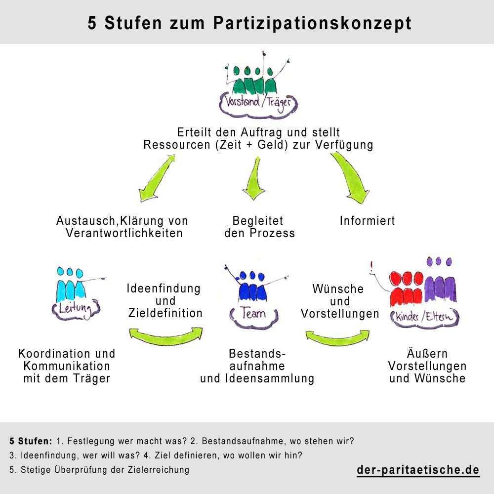Partizipationskonzept Konzept Bildung Kinderrechte