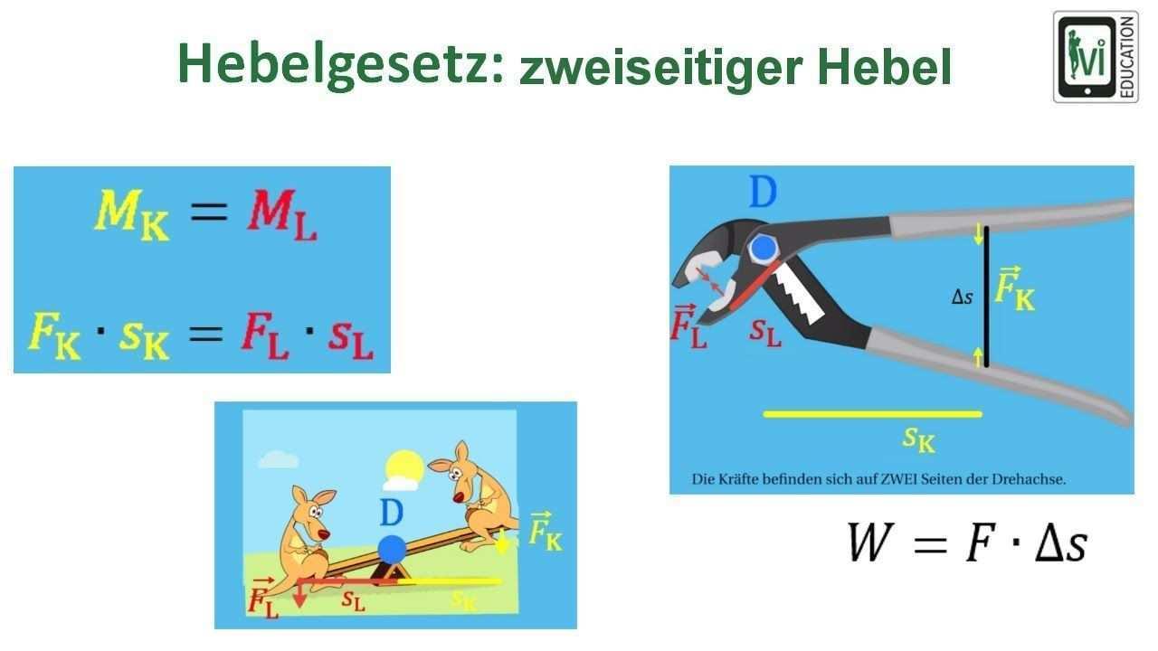 Hebelgesetz Zweiseitiger Hebel Ivi Lernvideo Von Arne Sorgenfrei Physik Und Mathematik Physik Mechanik Physik
