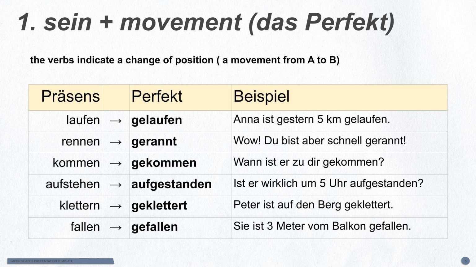 German Past Tense Das Perfekt The Perfect Tense Hallo Deutsch Perfect Tense Past Tense Main Verbs