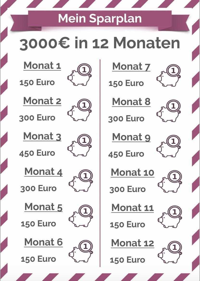 Erfolgreich Sparen Mit Sparplan Tipps Zum Geld Sparen Geld Sparen Im Alltag Geld Sparen