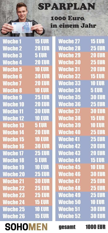 Sparplan Mit Diesem Trick 1000 Euro Im Jahr Sparen Money Geld Sparplan Tipps Zum Geld Sparen Geld Sparen