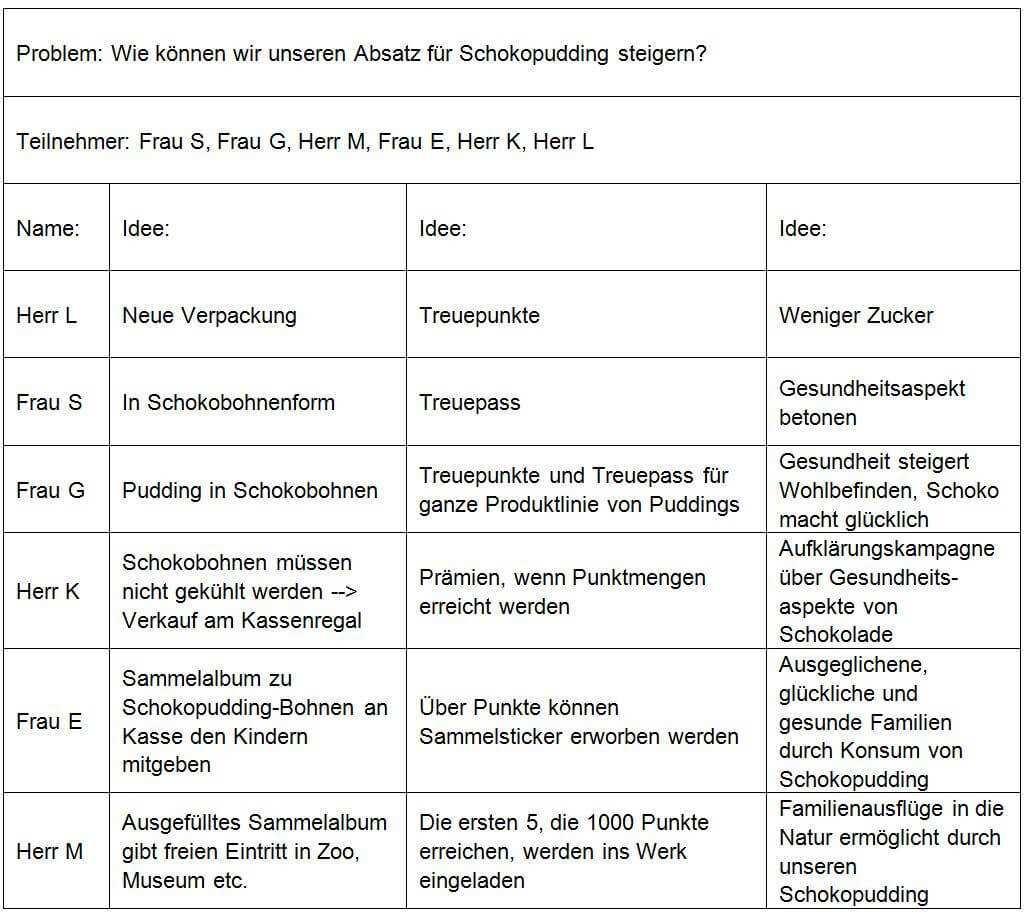 Methode 6 3 5 Viele Ideen In Kurzer Zeit Unternehmensberatung Axel Schroder