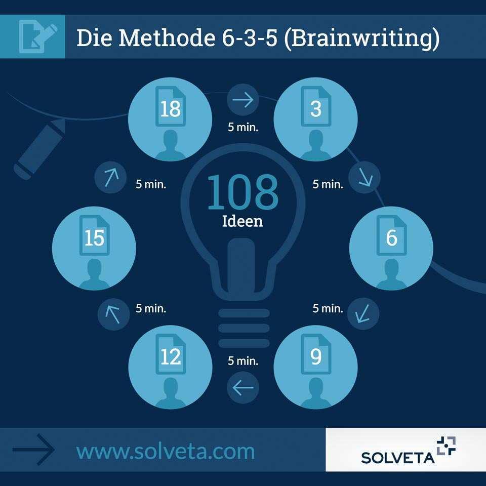 Wie Man In 30 Minuten Auf Uber 100 Ideen Kommt Solveta
