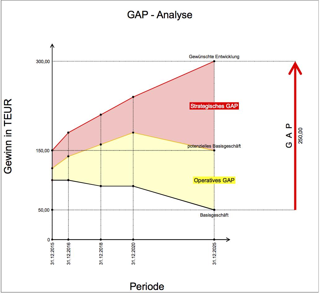 0017 Gap Analyse Www Exceltricks De Excel Vorlage Diagramm Vorlagen