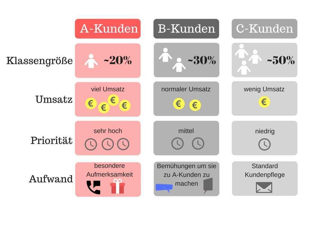 Mit Abc Analyse Kunden Segmentieren Syrcon