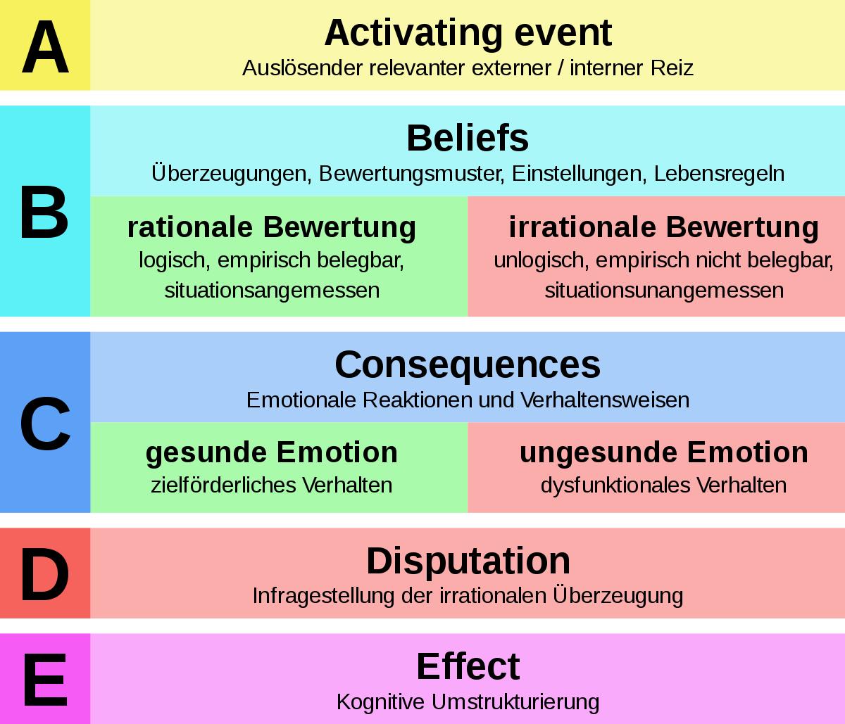 Rational Emotive Verhaltenstherapie Wikipedia
