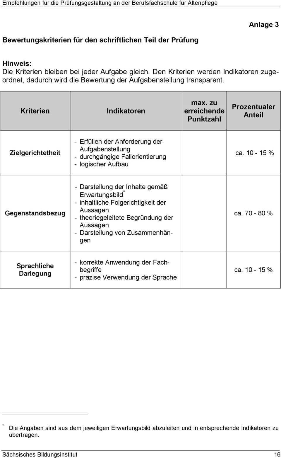 Empfehlungen Fur Die Prufungsgestaltung An Der Berufsfachschule Fur Altenpflege Pdf Free Download