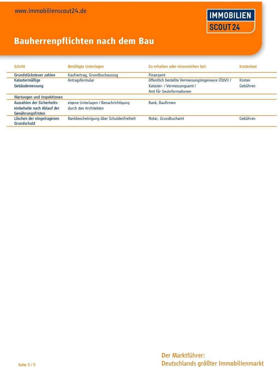 Bauherrenpflichten Beim Grundstuckskauf Pdf Kostenfreier Download