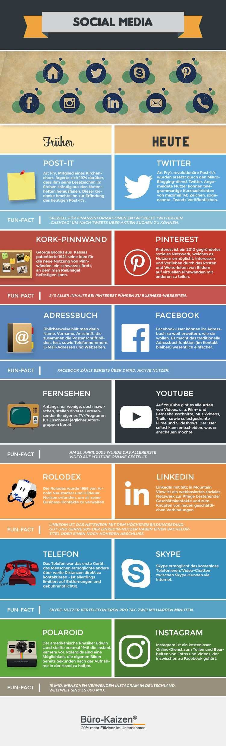 Social Media Fruher Vs Heute Infografik Medien Soziale Netzwerke