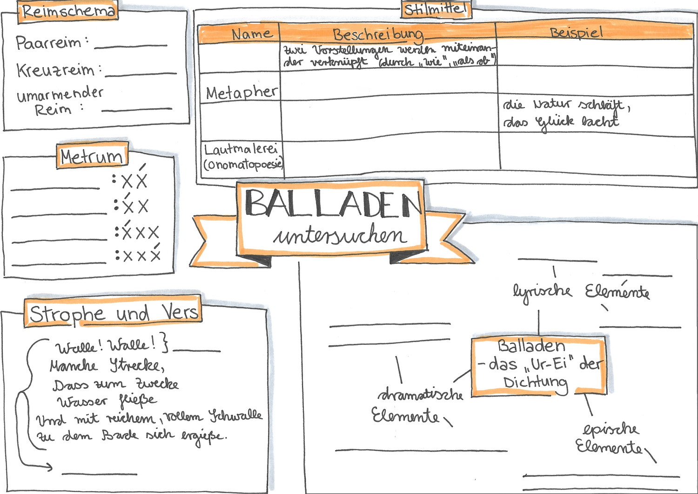Balladen Advanceorganizer Deutsch Unterricht Lernen Tipps Schule Motivation Zum Lernen