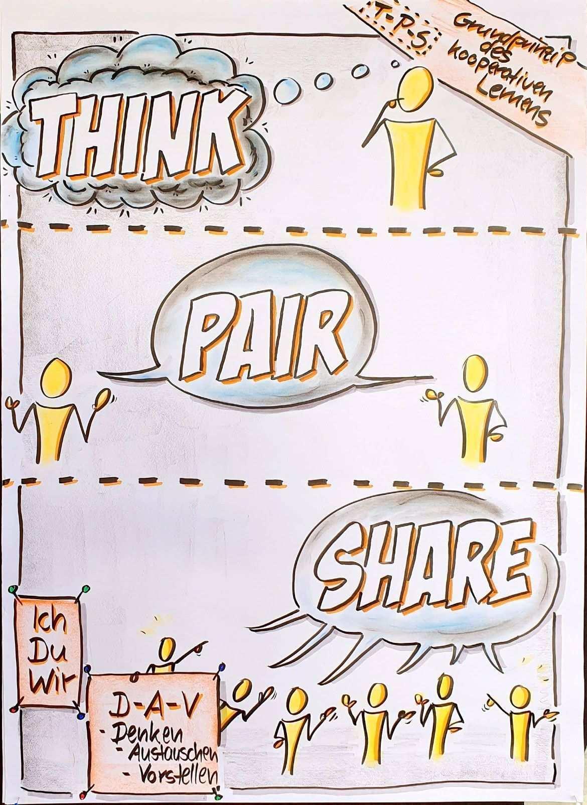 Flipchart Kooperativeslernen Methode Thinkpairshare Schule Seminar Www Angestiftet Com Bernd Schussele Sketch Notes Flip Chart Learning Methods