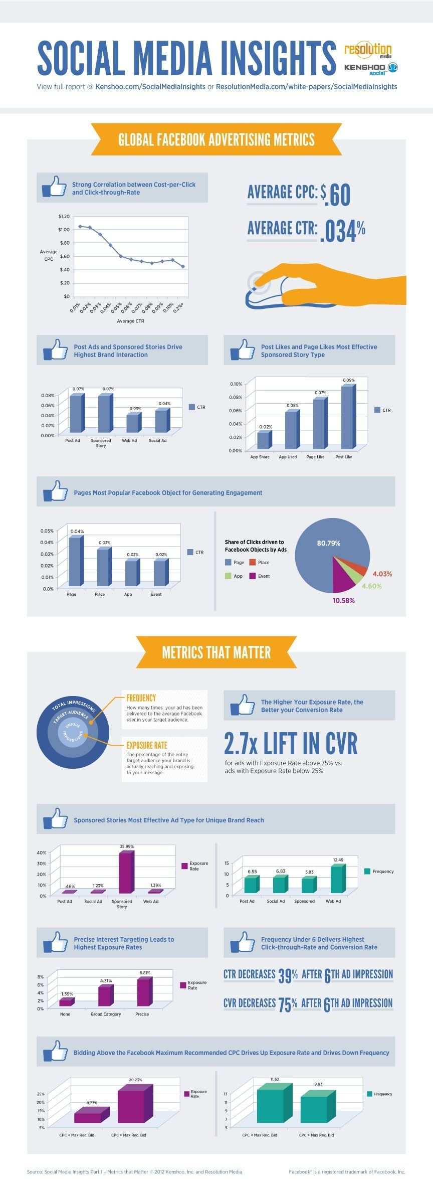 Infographic Insights Into Facebook Ad Metric Social Media Insights Social Media Infographic Facebook Marketing Strategy