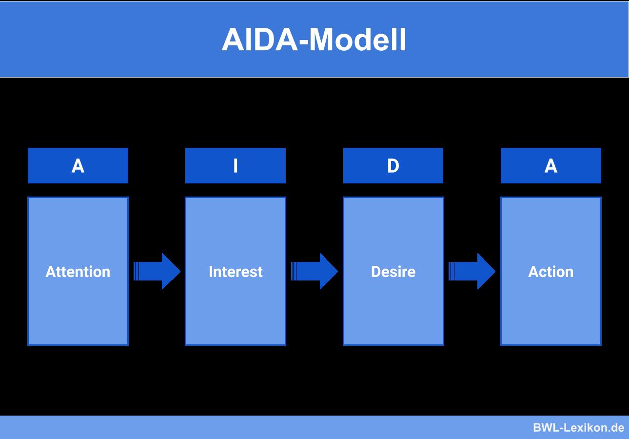 Aida Modell Definition Erklarung Beispiele Ubungsfragen