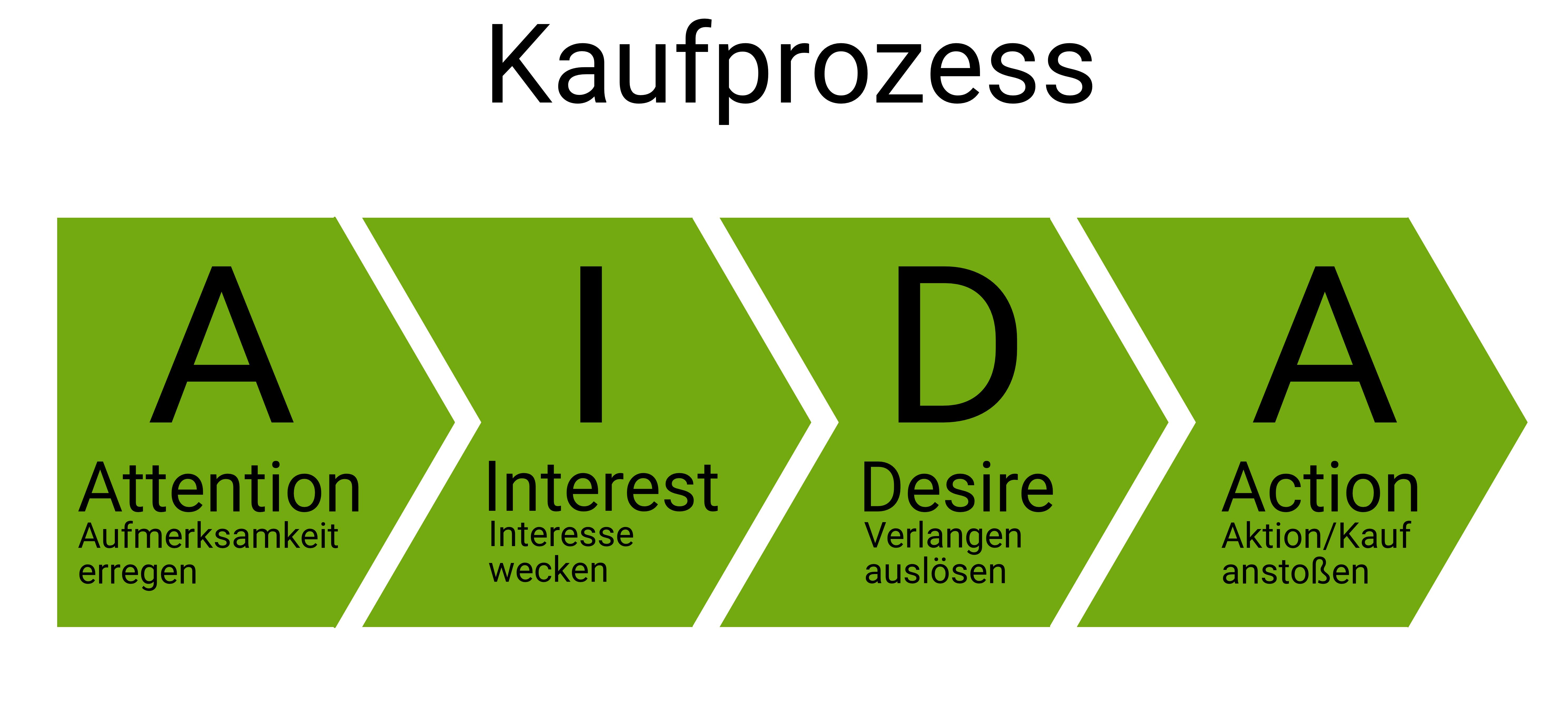 Definition Aida Formel Onpulson Wirtschaftslexikon