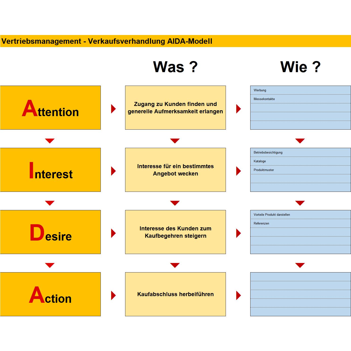 Verkaufsverhandlung Nach Aida Modell Vorlage Business Wissen De