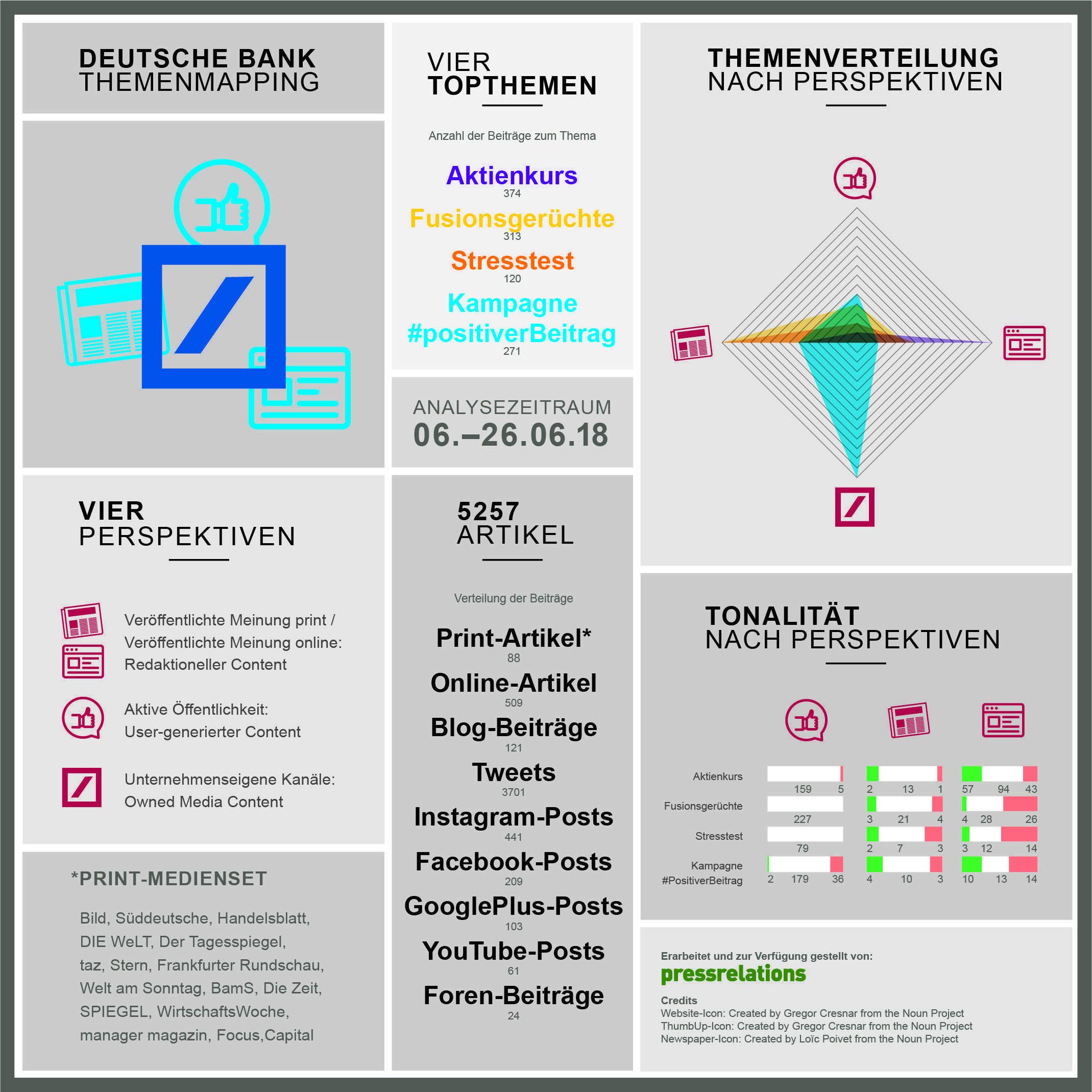 Content Centricity Research Am Beispiel Deutsche Bank Offentlichkeitsarbeit Medien Gestresst