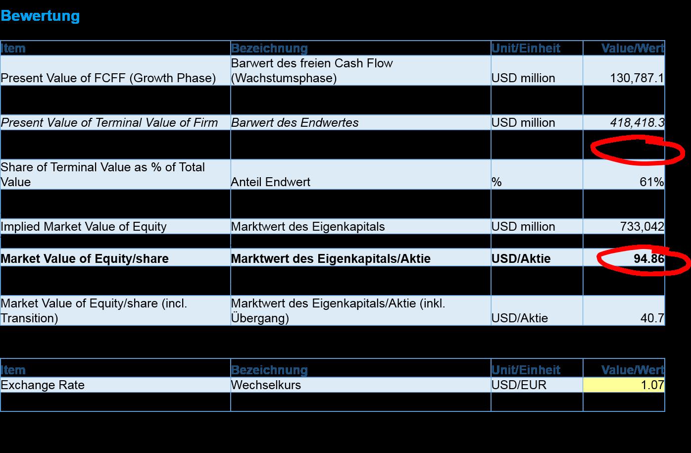 Dcf Bewertung In 6 Schritten Beispiel Microsoft Diy Investor