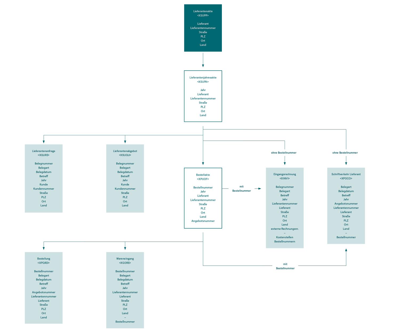 Aktenplan Erstellen So Funktioniert S Im Digitalen Zeitalter D Velop Blog