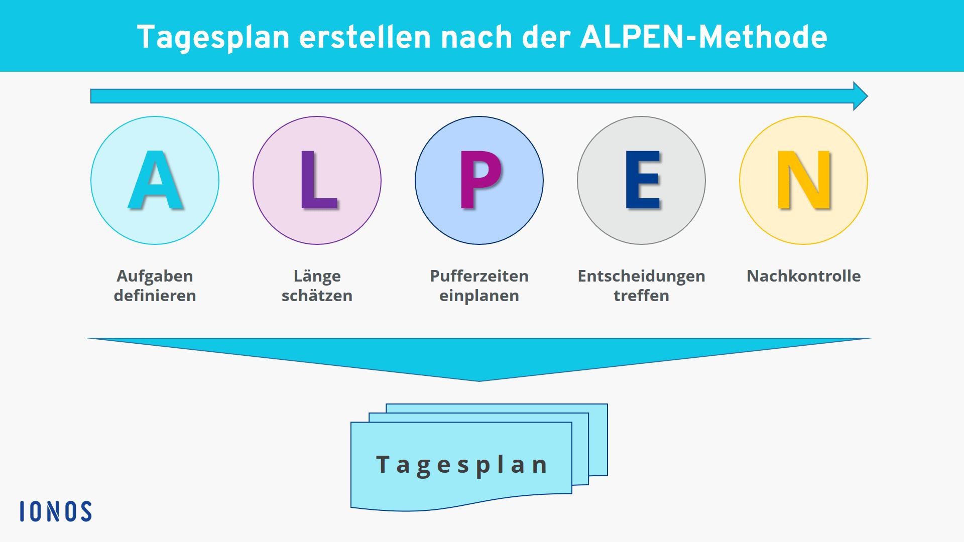 Was Ist Die Alpen Methode Einfache Erklarung Inkl Praxisbeispiel Ionos