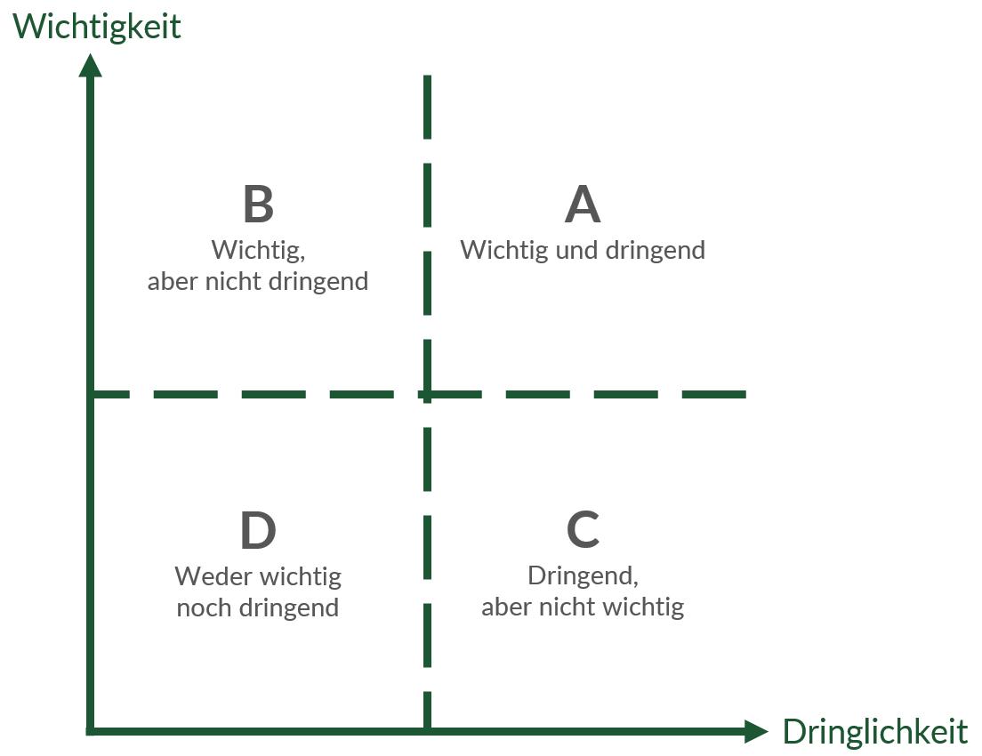 Zeitmanagement Definition Und Wichtige Methoden