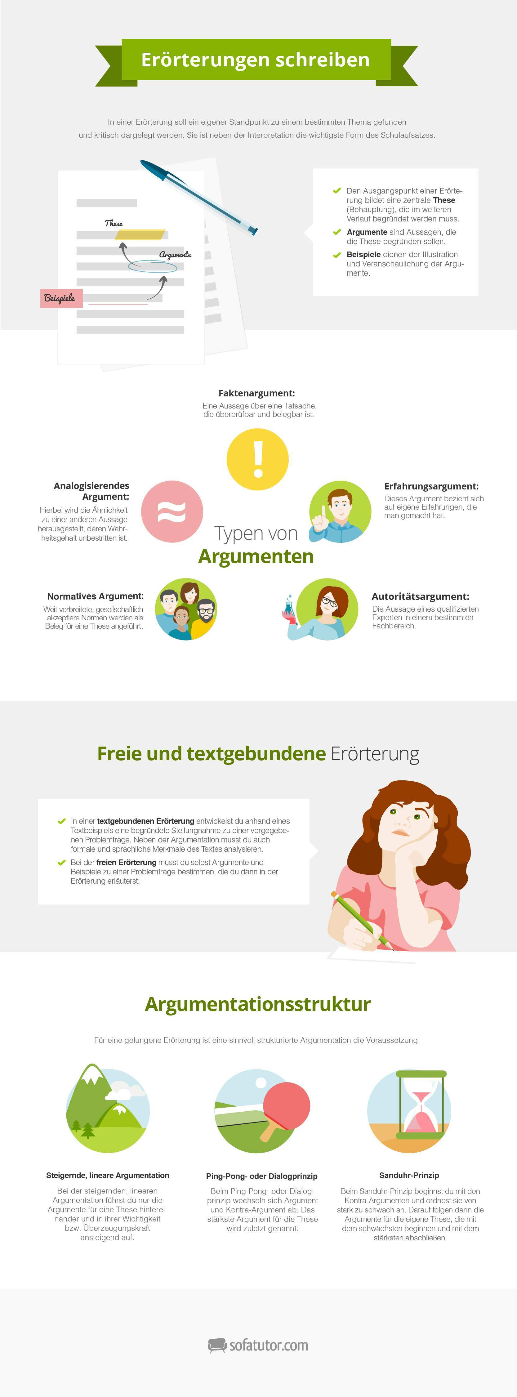 Deutsch Erorterung Lernposter Kostenlos Zum Download