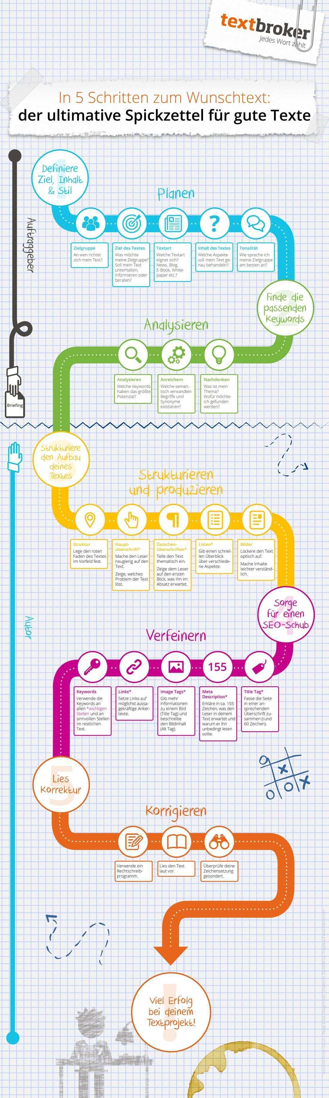 Gute Online Texte Schreiben Checkliste Fur Erfolgreiche Online Texte Impulse Spickzettel Lernmethoden Schulideen