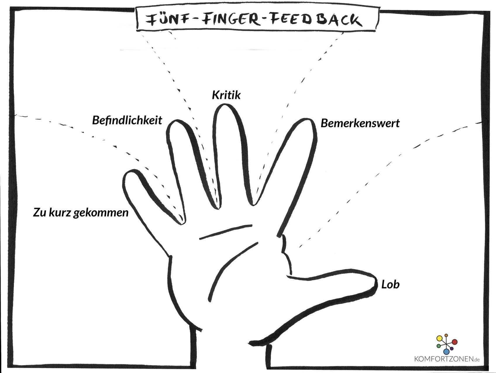Feedback Geben Kooperatives Lernen Skizze Notizen Menschenfuhrung