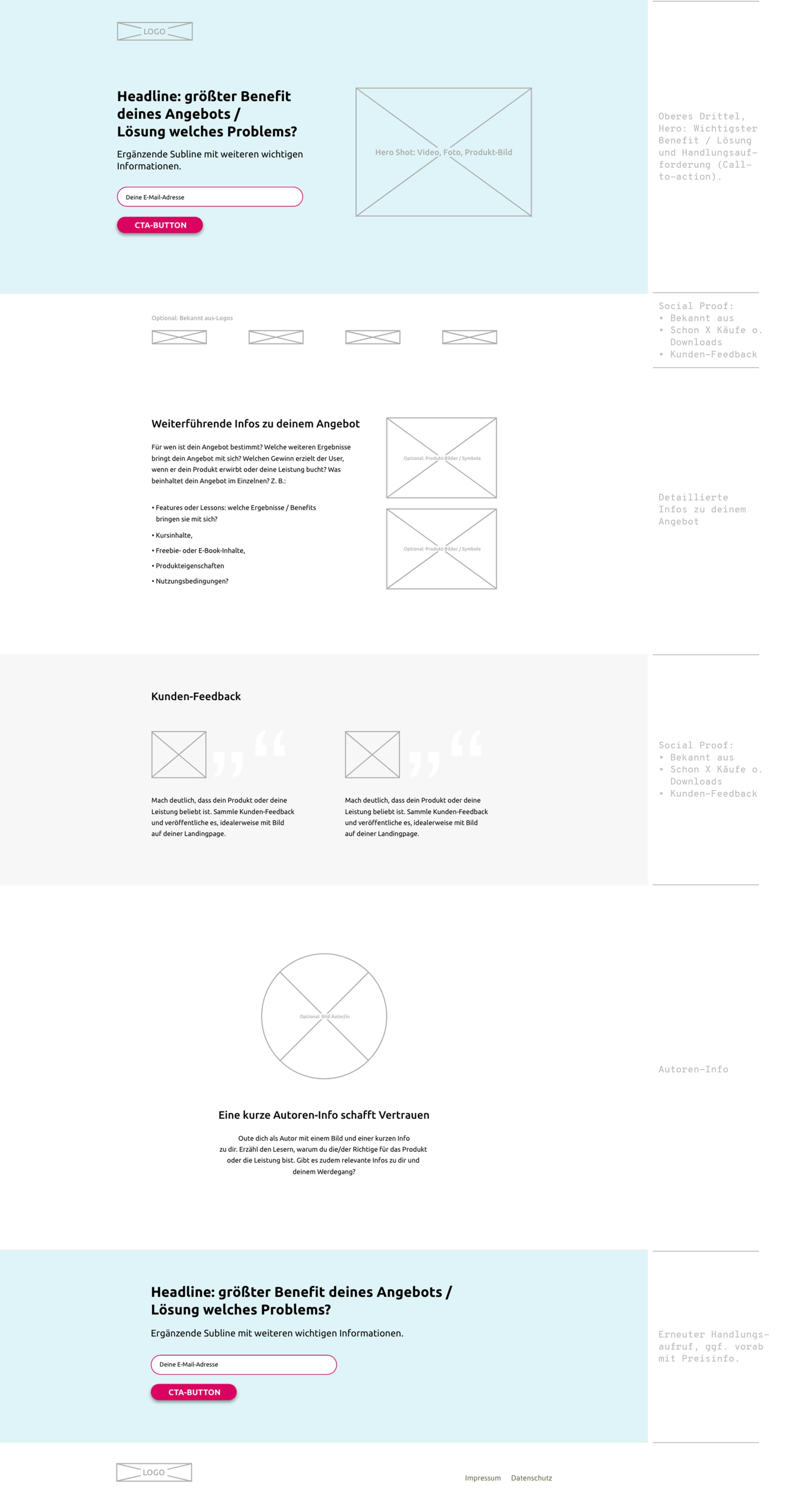 Landingpage Idealer Aufbau Inhalte Landingpage Web Design Webdesign
