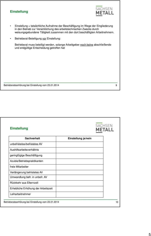 Die Betriebsratsanhorung Bei Der Einstellung Pdf Free Download