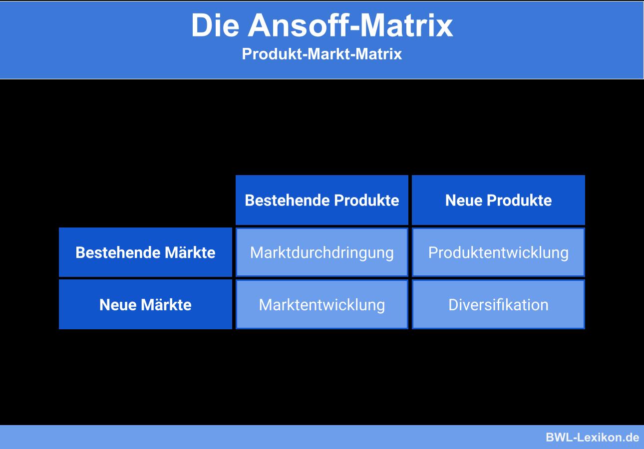 Ansoff Matrix Definition Erklarung Beispiele Ubungsfragen