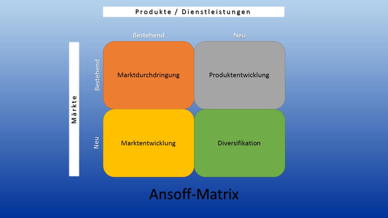 Ansoff Matrix Beispiel Definition Und Erklarung Ionos