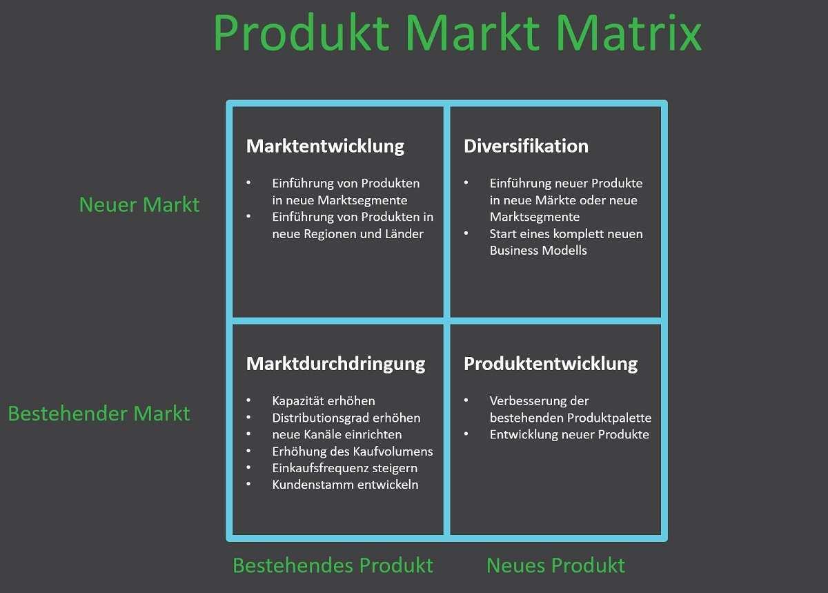 Ansoff Matrix Produkt Markt Matrix Wahlen Sie Ihre Wachstumsstrategie