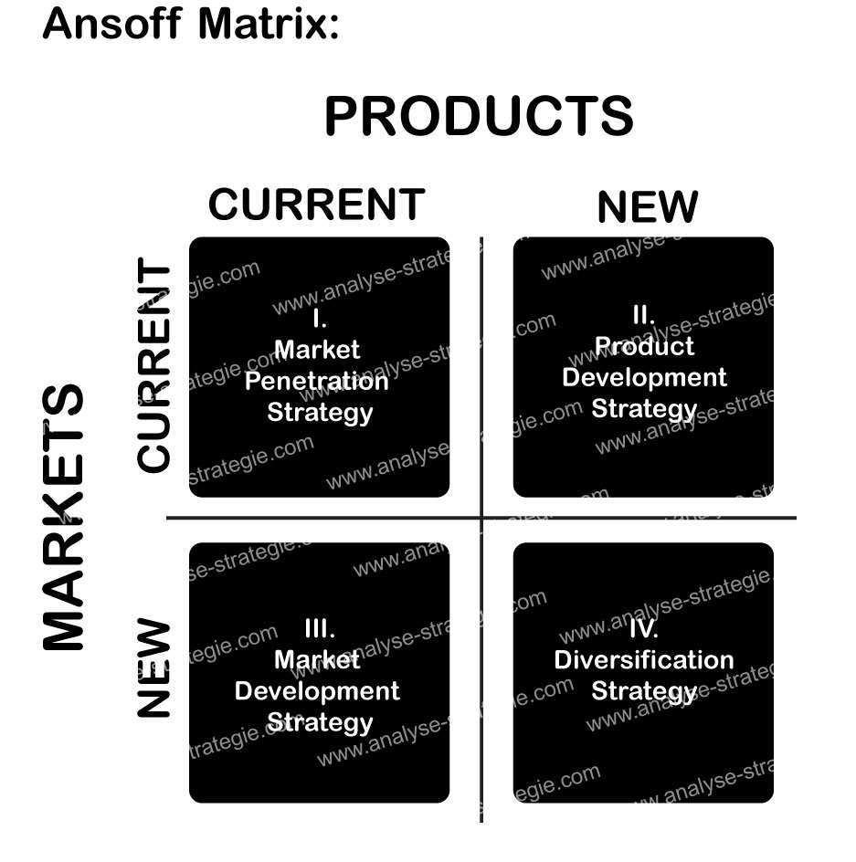 Ansoff Matrix Beispiel Watermarked Analyse Strategie