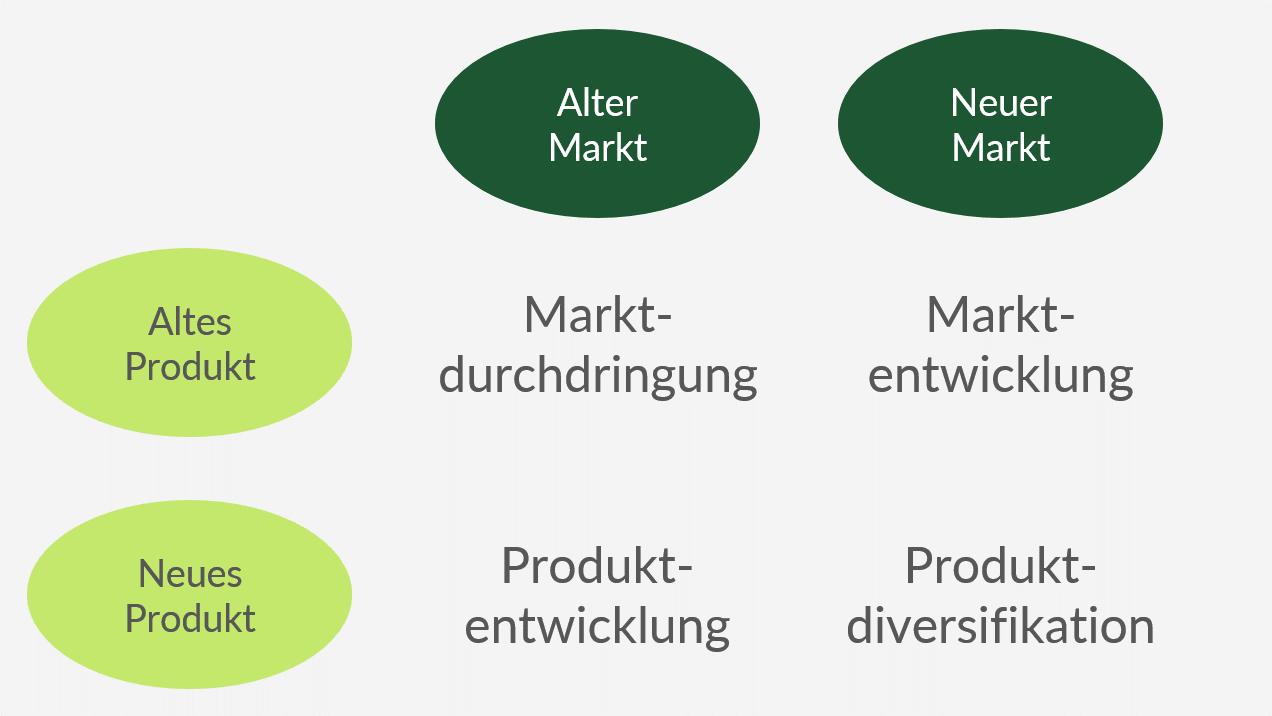 Ansoff Matrix Von Diversifikationsstrategie Bis Marktdurchdringung