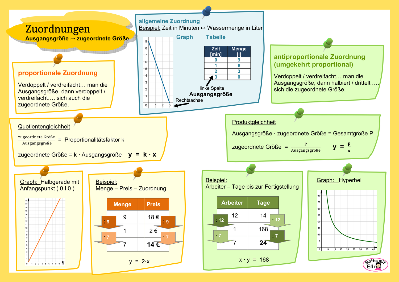 Info Zuordnungen Unterrichtsmaterial Im Fach Mathematik Mathematik Unterrichtsmaterial Bruchrechnen