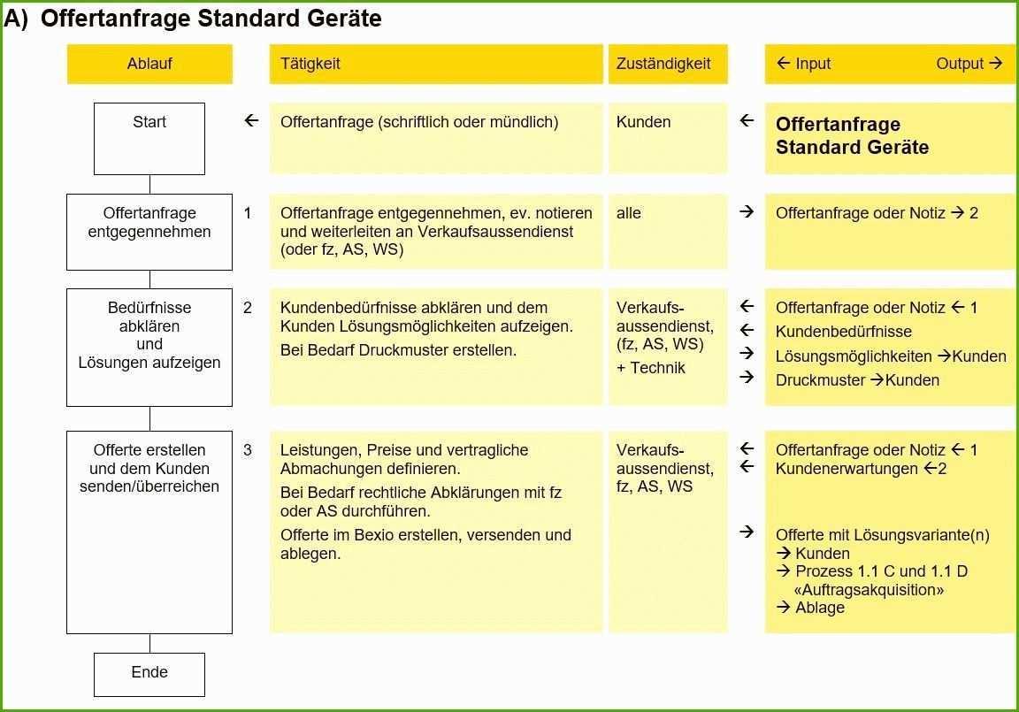 Prozessbeschreibung Vorlage Word Der Beste Sigtech Ag Qm 3 Prozessbeschreibung Mit Flussdiagramm Flussdiagramm Vorlagen Word Bewerbungsschreiben