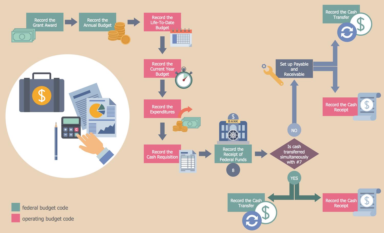 Business Process Flow Diagram Process Flow Diagram Process Flow Chart Process Flow Chart Template