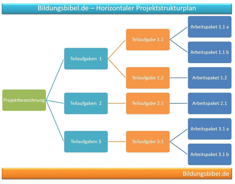 Projektstrukturplan Psp Aufbau Ablauf Gliederung Projektmanagement Projektstrukturplan Projektmanagement Projekte