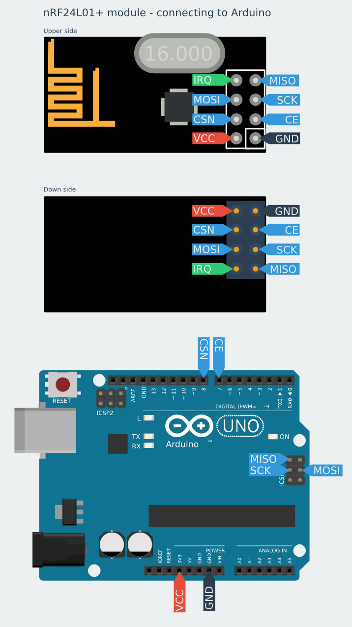 Connecting And Programming Nrf24l01 With Arduino And Other Boards Starter Kit