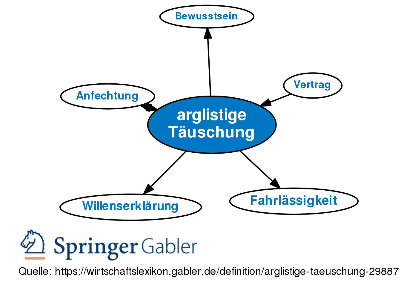 Arglistige Tauschung Definition Gabler Wirtschaftslexikon