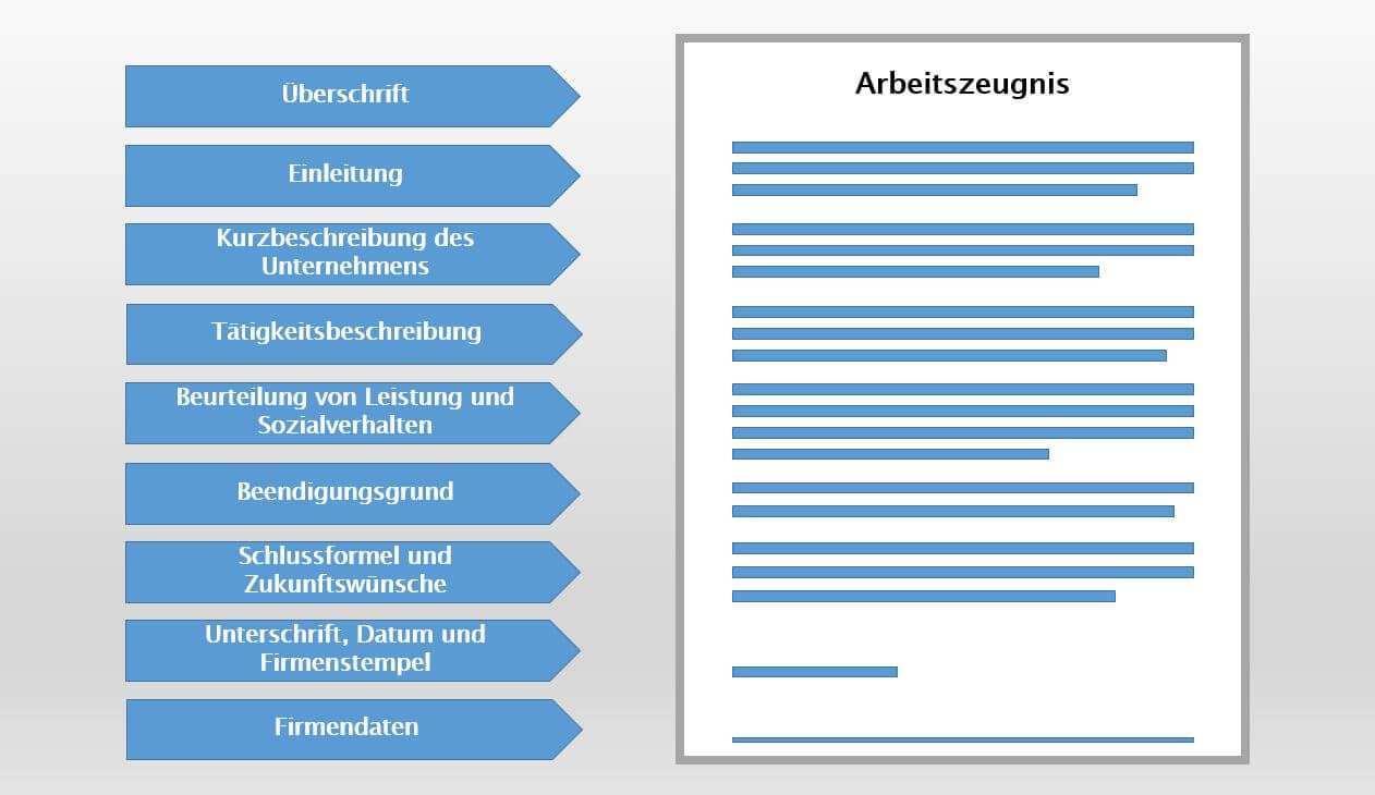 Arbeitszeugnis Tipps Zu Aufbau Inhalt Und Form Ionos