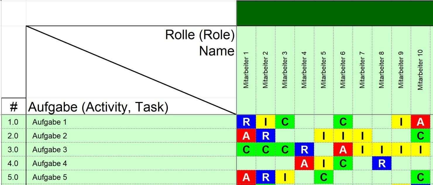 Mit Der Excel Vorlage Raci Matrix Den Uberblick Im Projekt Behalten Modell 1 Exceltricks Excel Vorlage Rechnung Muster Matrix