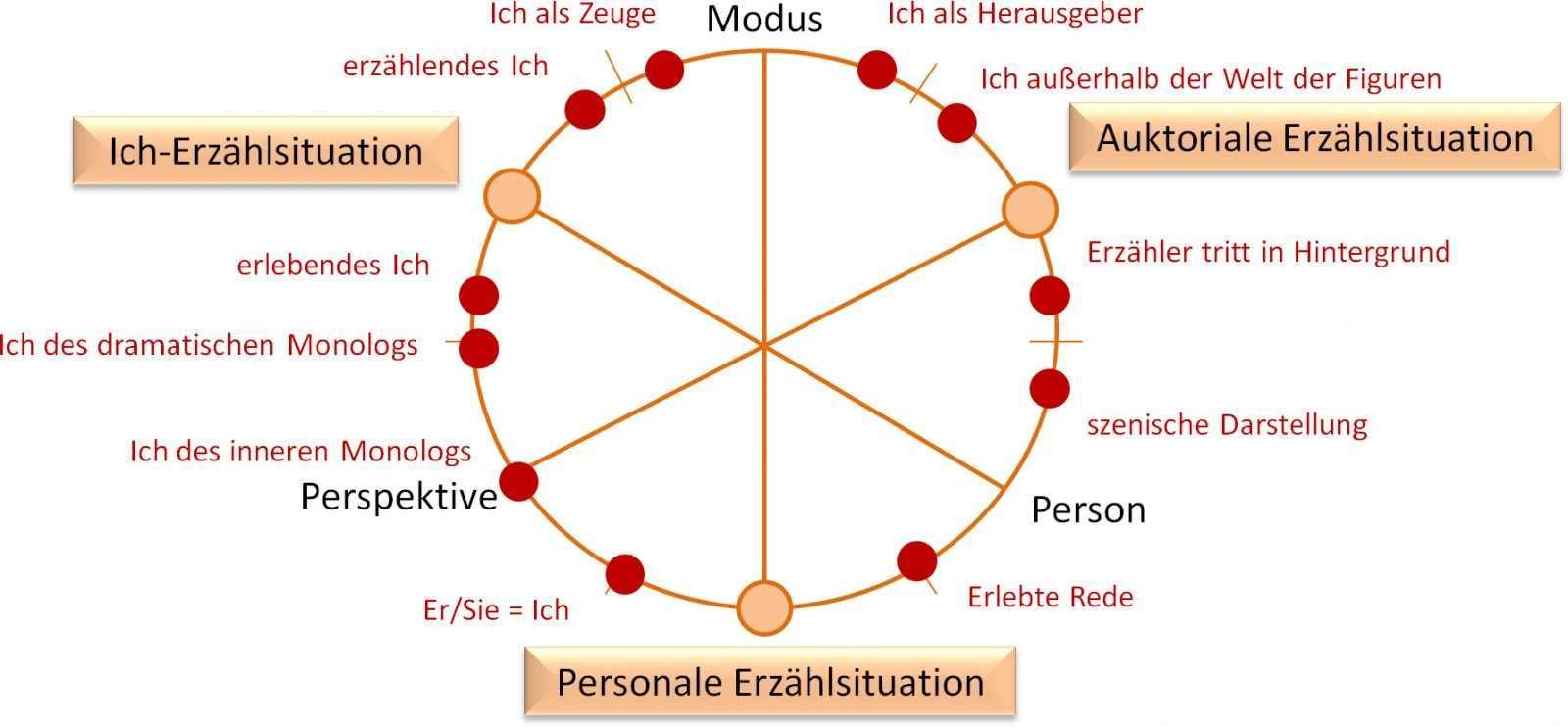 Das Typologische Modell Der Erzahlsituationen Von Franz Karl Stanzel Die Schreibtechnikerin