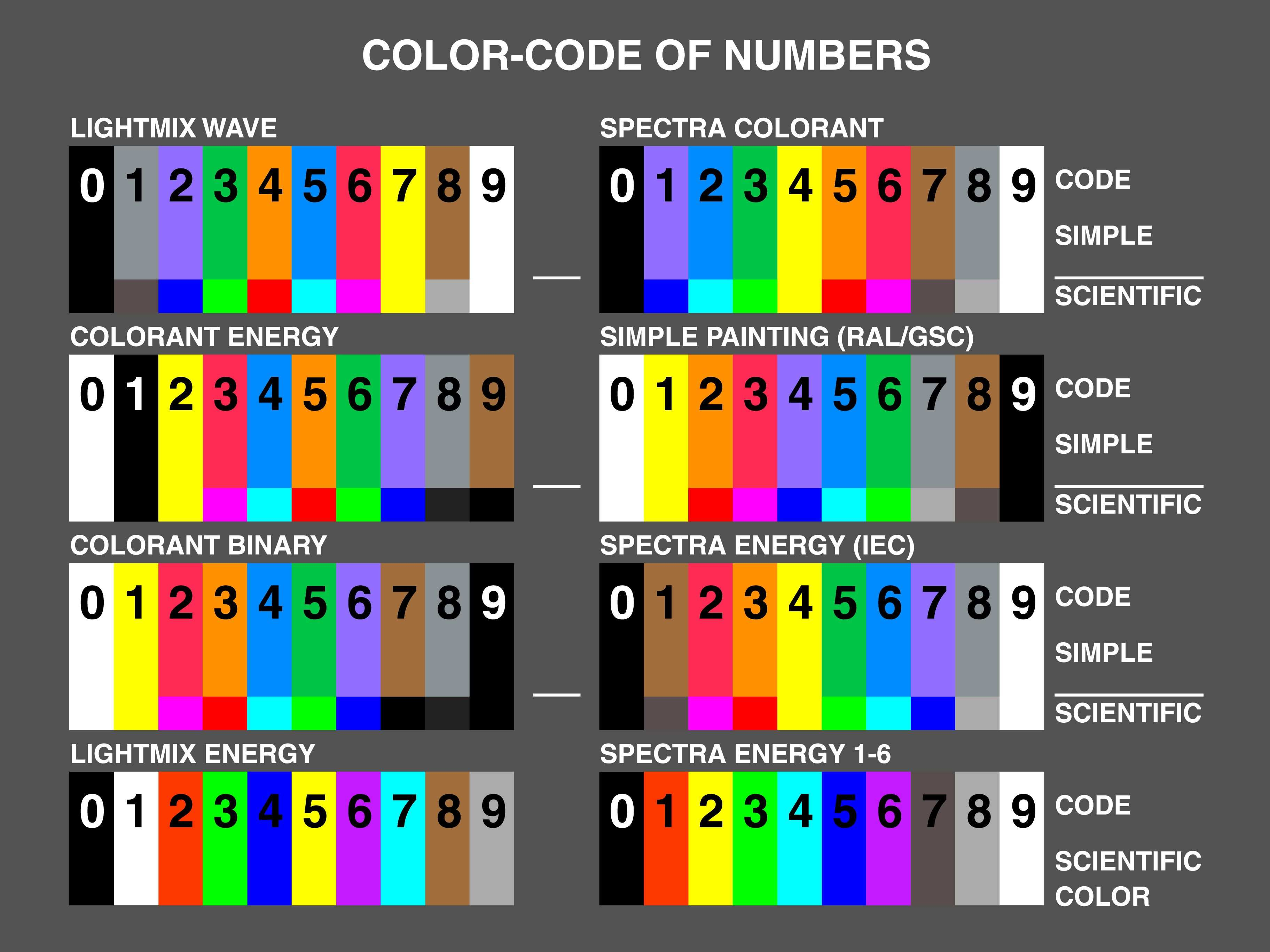Farbcode Zahlen Color Code Of Numbers Farben Autolack Painting