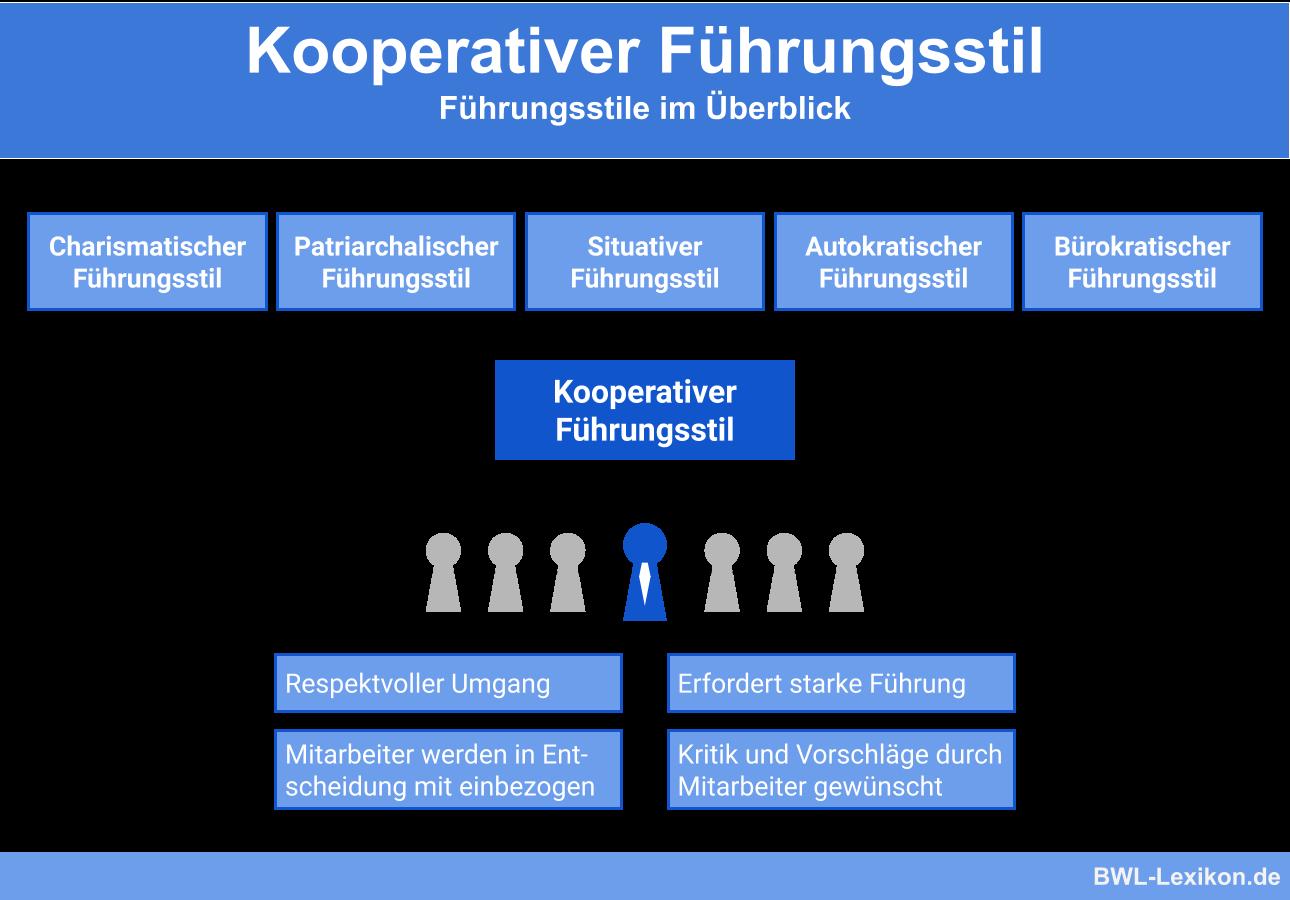 Kooperativer Fuhrungsstil Definition Erklarung Beispiele Ubungsfragen