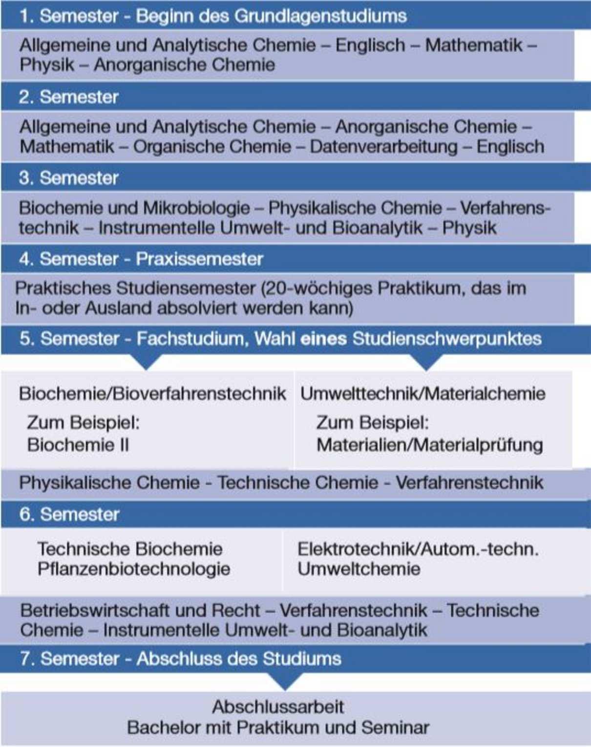 Bachelorstudium Chemieingenieurwesen Dresden Htw Dresden