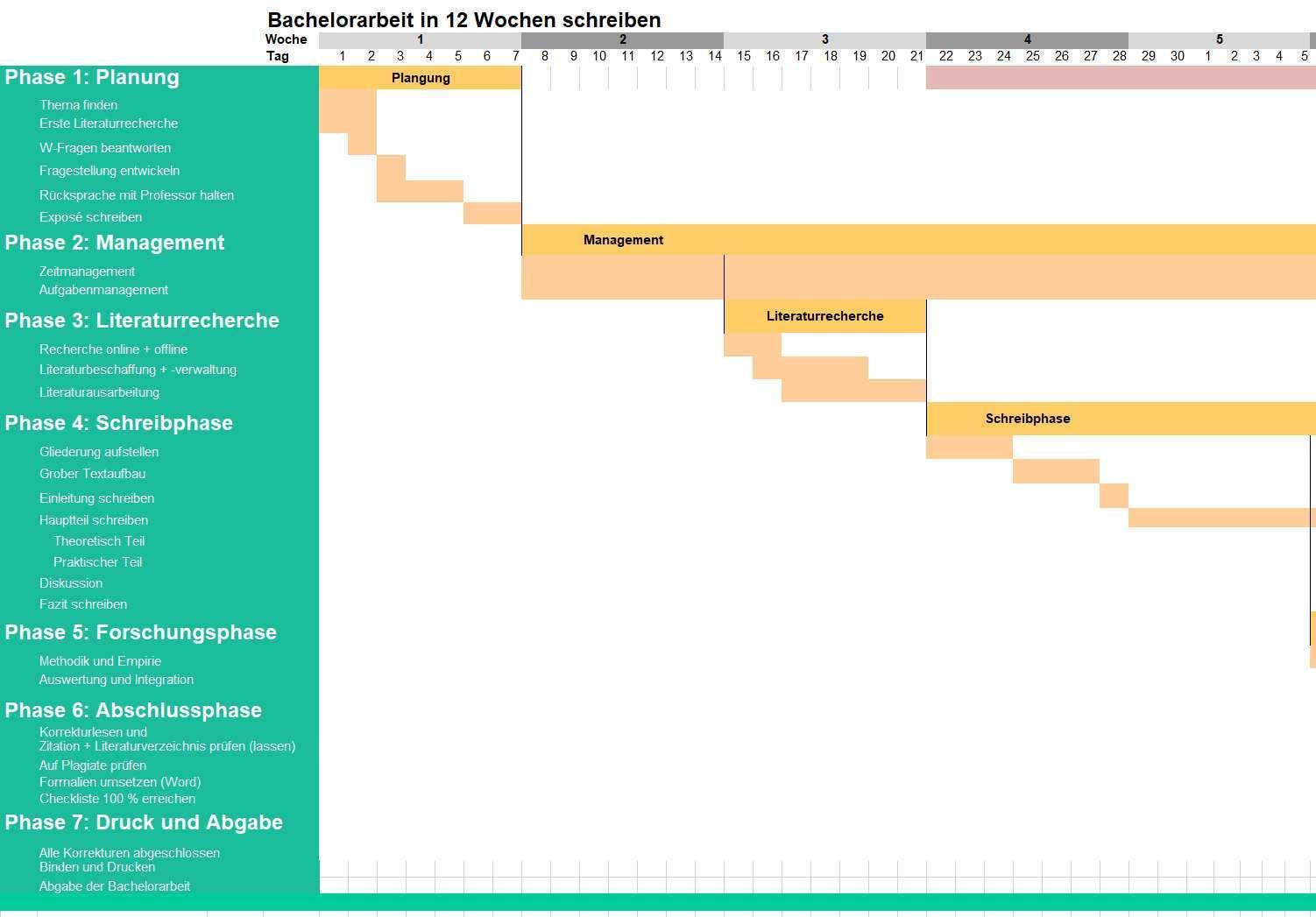 Bachelorarbeit Zeitplan In 12 Oder 9 Wochen Muster