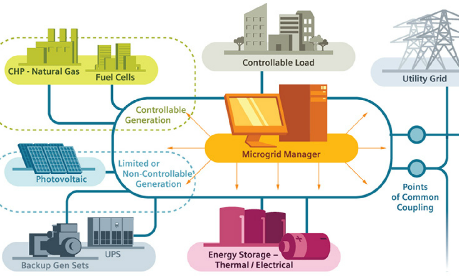 Siemens Microgrid Diagram Png 1470 894 Renewable Energy News Energy Energy Storage